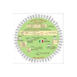 Verbe sistematizate &351;i prezentate prin intermediul unui disc rotitor– 52 de verbe esen&355;iale frecvent utilizate cu particularit&259;&355;i de conjugare dar &351;i verbe-model;     în casete – formarea timpurilor compuse sau a unor uzuale construc&355;ii