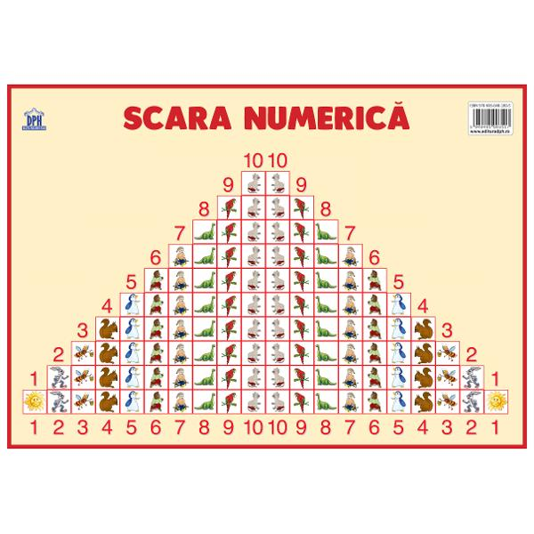 Plansa - Scara numerica