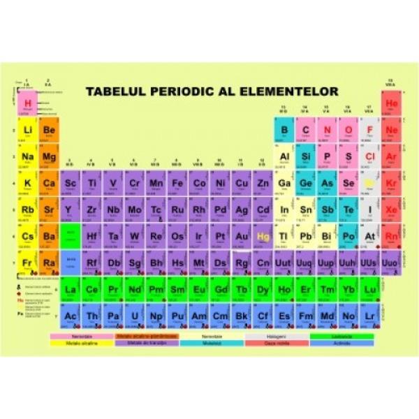 Plansa tabelul periodic Mendeleev A4