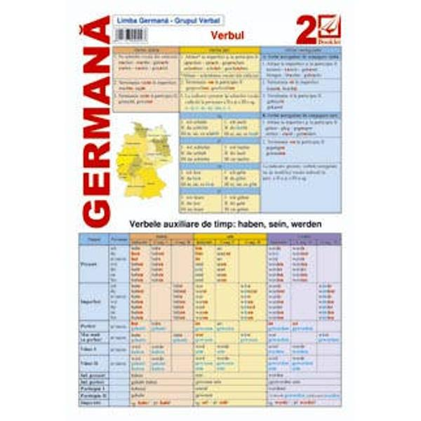 Pliantul de limba germana se adreseaza incepatorilor si vorbitorilor de limba germana de nivel intermediar A1-A2 B1 Acopera sub forma de sinteza elemente de gramatica generala specifice grupului verbal verbul verbele auxiliare modul indicativ imperativ conjunctiv verbele modale prepozitii contopite cu articolul